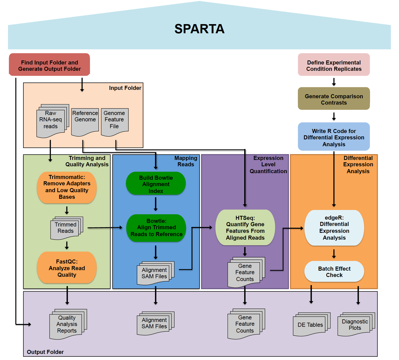 SPARTA: Simple Program for Automated reference-based